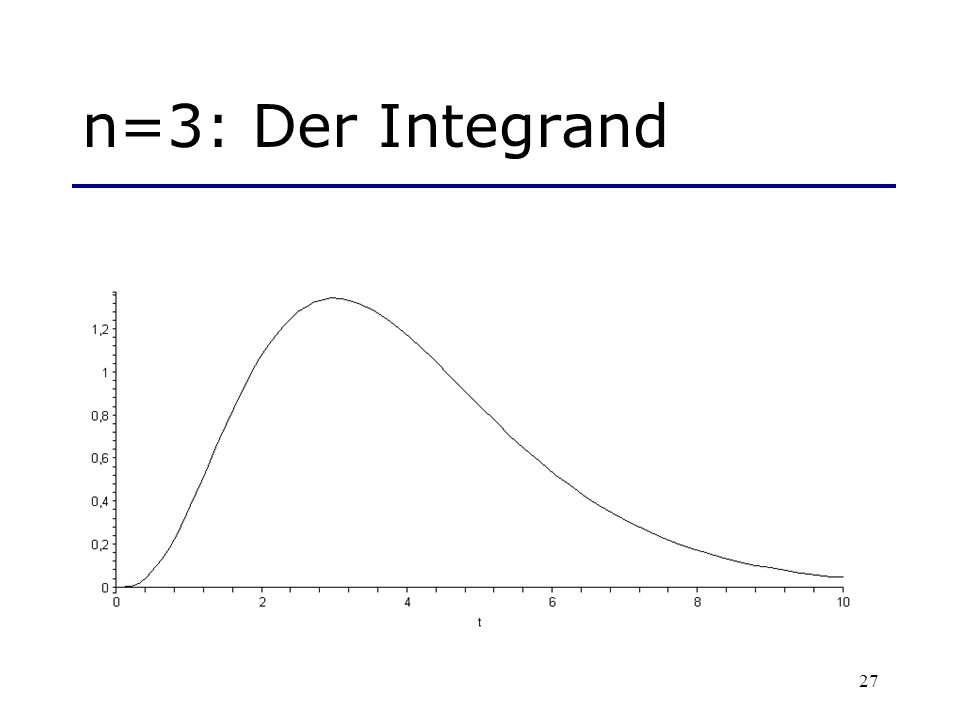 n=3: Der Integrand