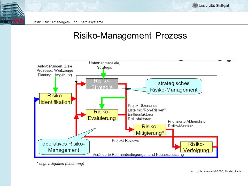 Risiko-Management Prozess