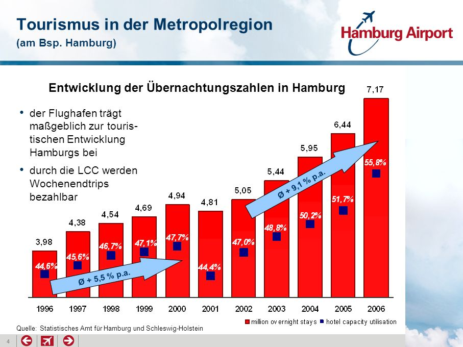 Tourismus in der Metropolregion (am Bsp. Hamburg)