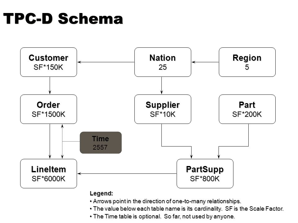 TPC-D Schema Customer Nation Region Order Supplier Part LineItem