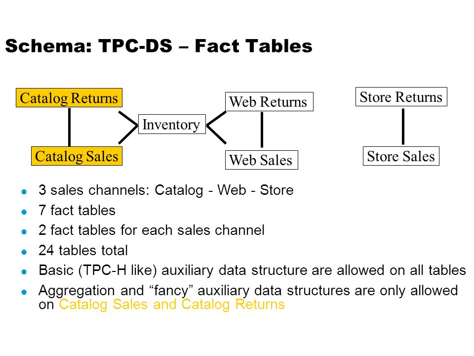 Schema: TPC-DS – Fact Tables