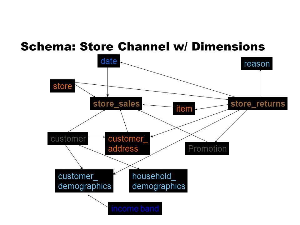 Schema: Store Channel w/ Dimensions