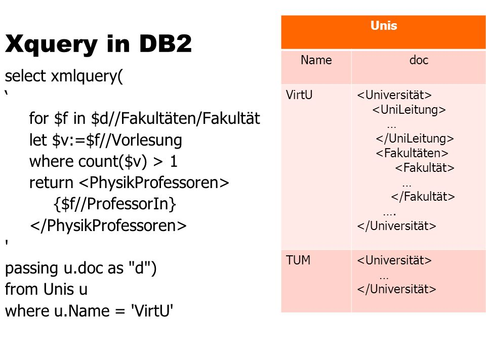 Xquery in DB2 Unis. Name. doc. VirtU. <Universität> <UniLeitung> … </UniLeitung> <Fakultäten>