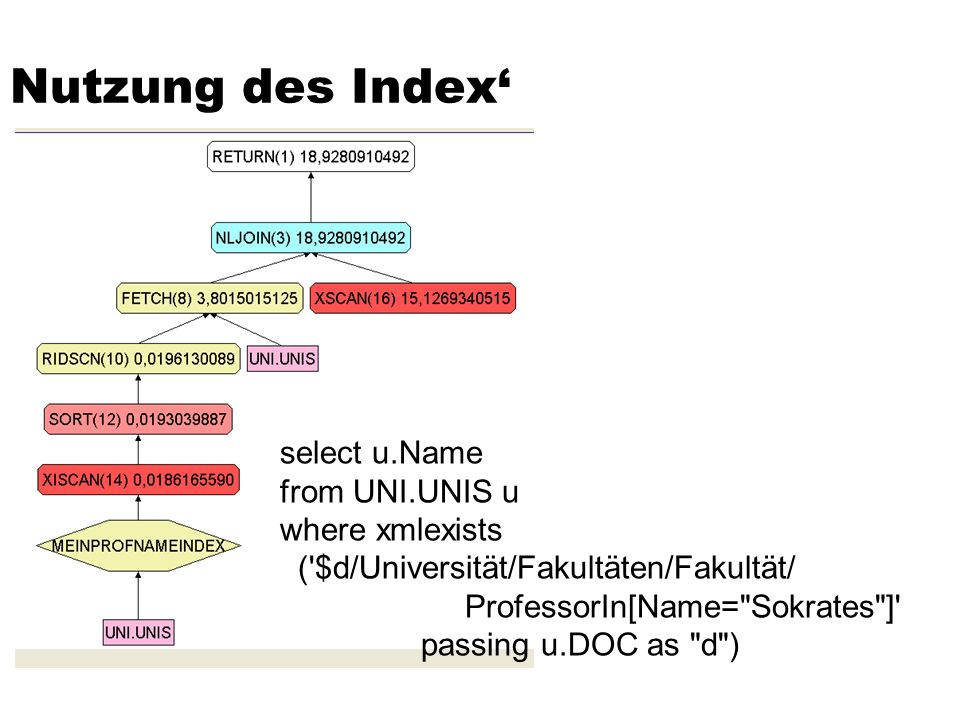 Nutzung des Index' select u.Name from UNI.UNIS u where xmlexists