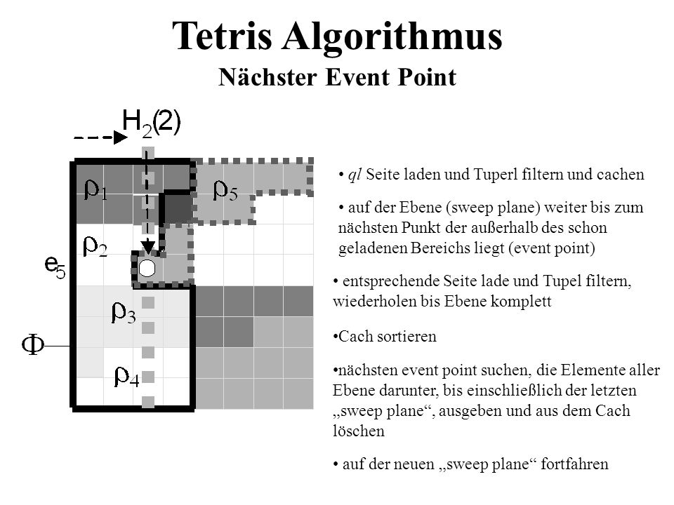 Tetris Algorithmus Nächster Event Point