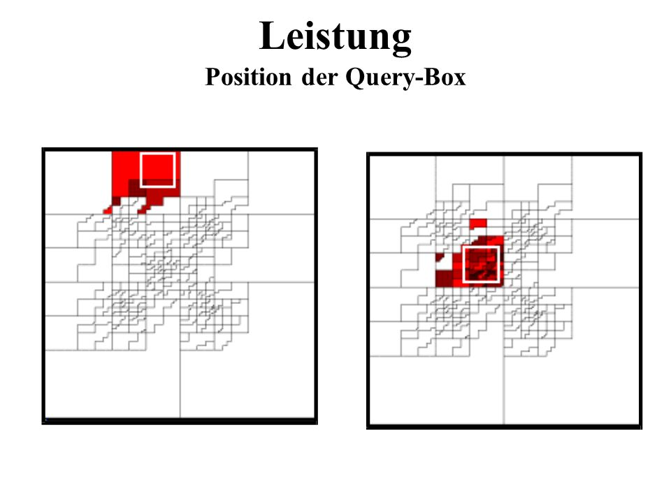 Position der Query-Box