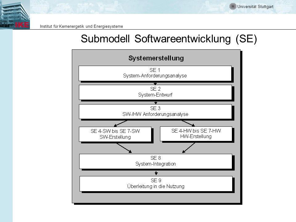 Submodell Softwareentwicklung (SE)