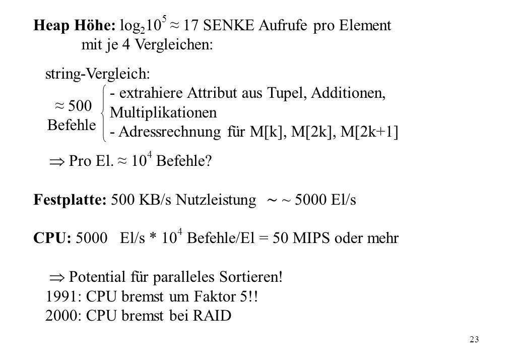 Heap Höhe: log2105 ≈ 17 SENKE Aufrufe pro Element