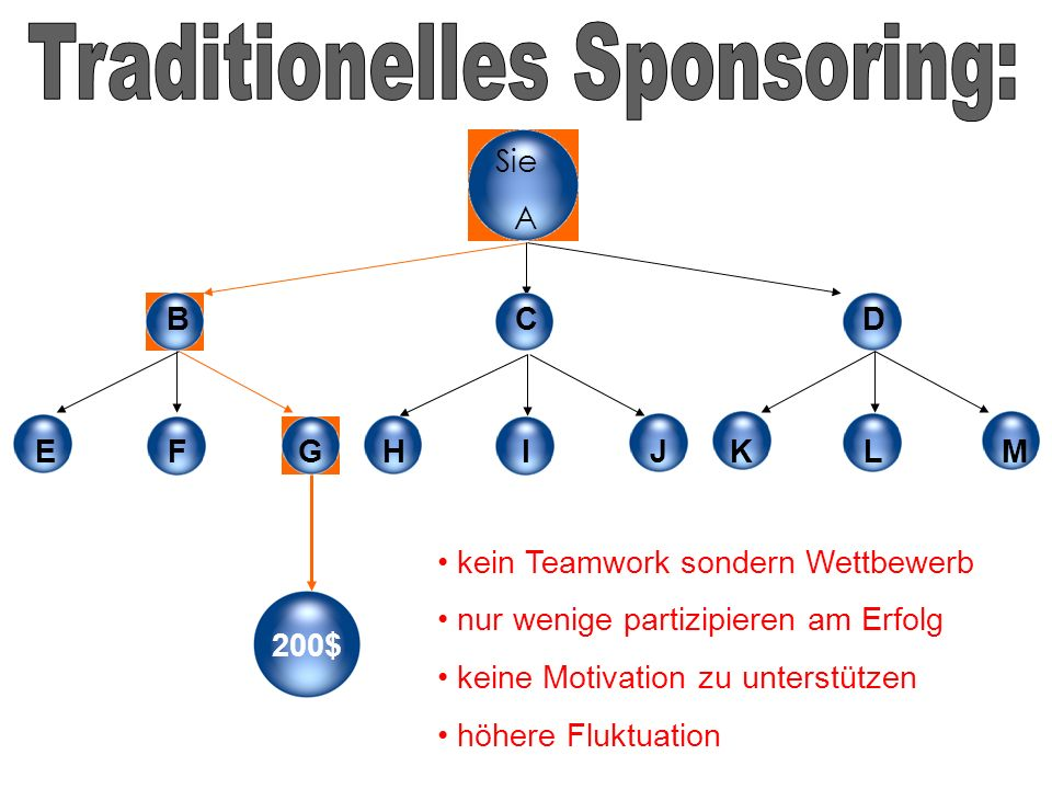Traditionelles Sponsoring: