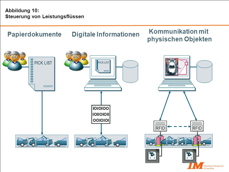 Kommunikation mit physischen Objekten Digitale Informationen