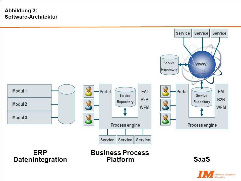 Business Process Platform