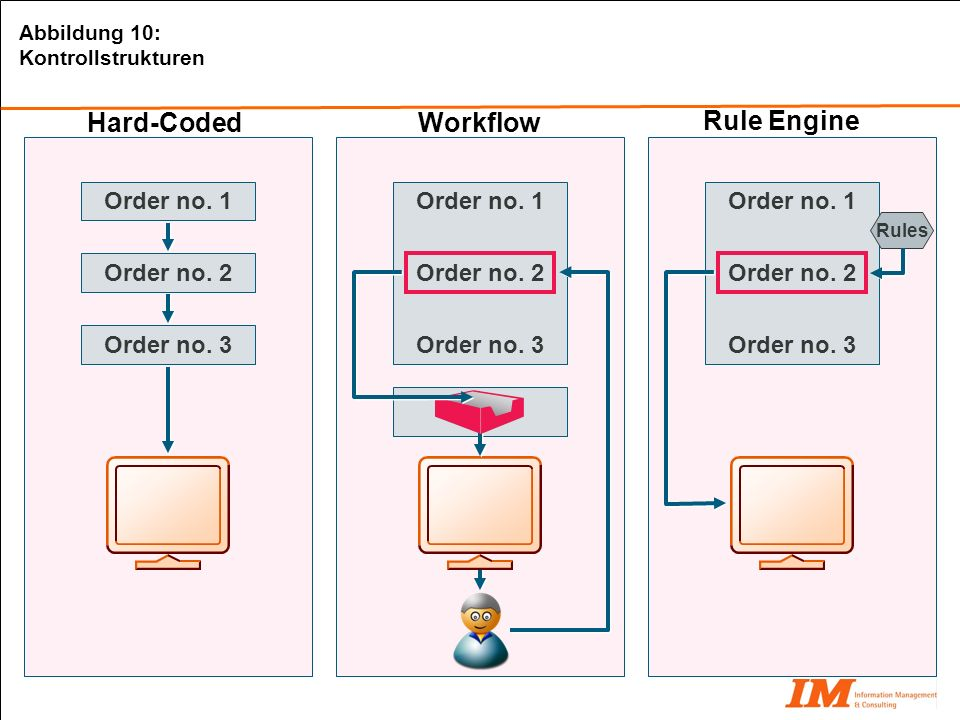 Hard-Coded Workflow Rule Engine