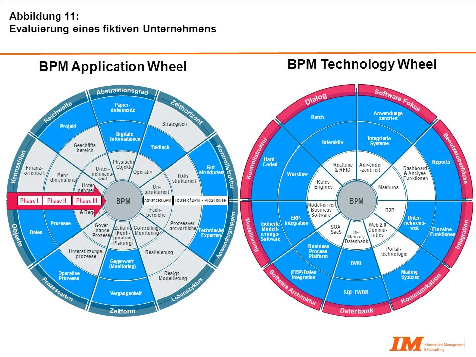 BPM Application Wheel BPM Technology Wheel