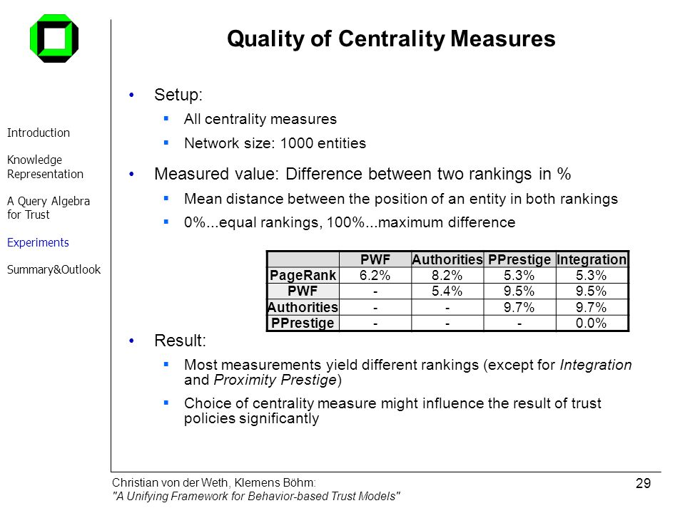 Quality of Centrality Measures