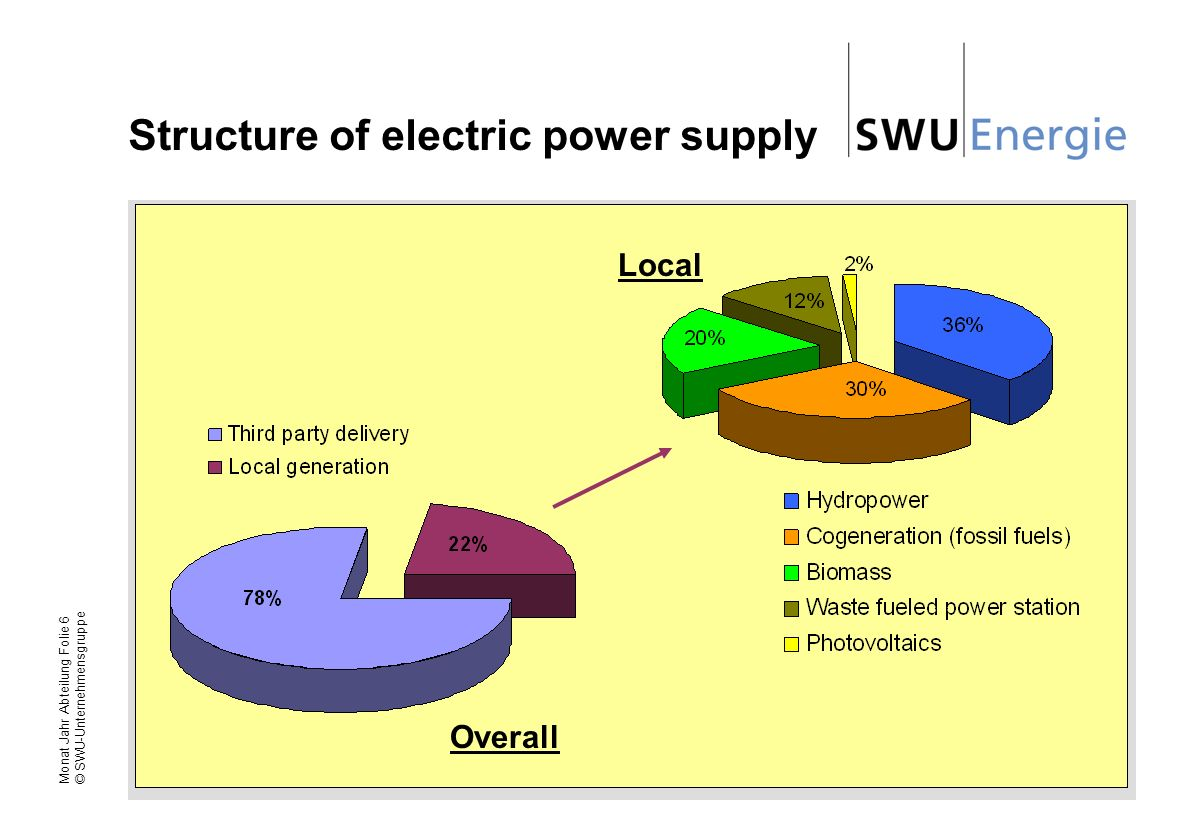 Structure of electric power supply