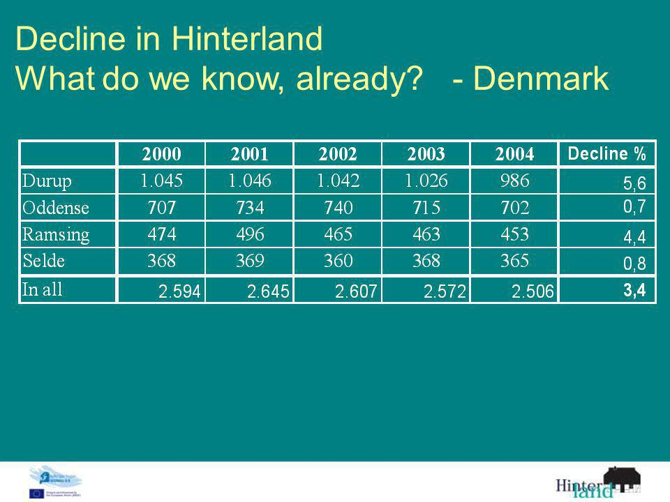 Decline in Hinterland What do we know, already - Denmark