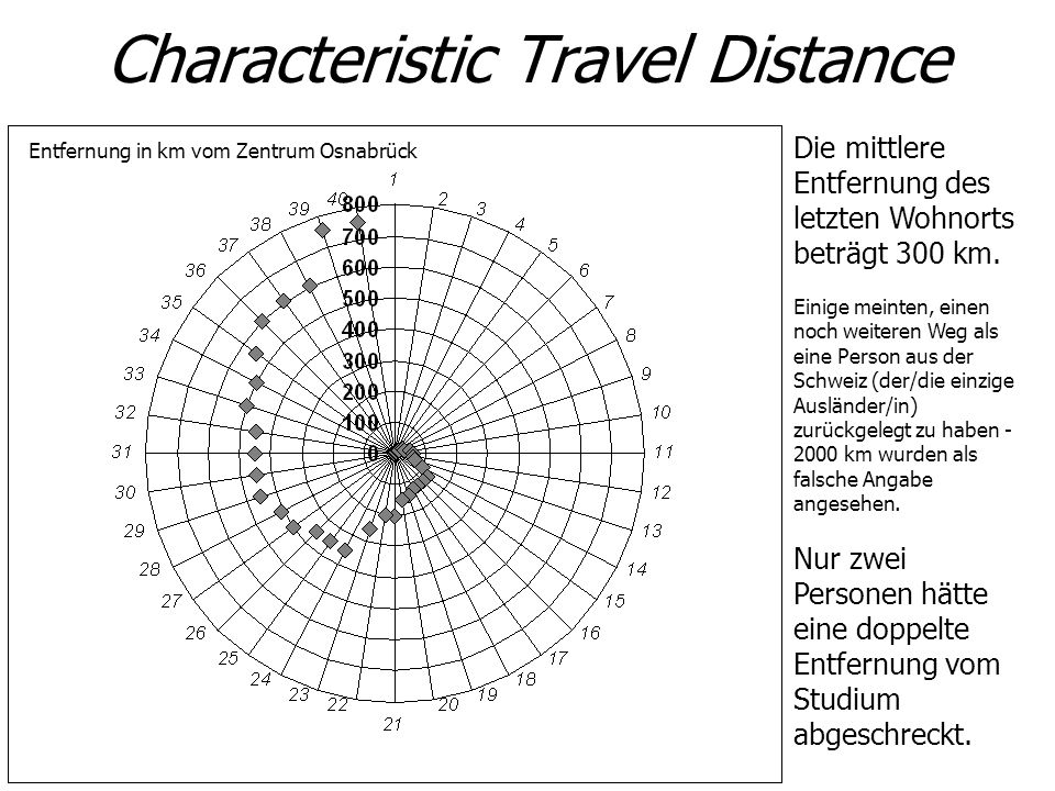 Characteristic Travel Distance