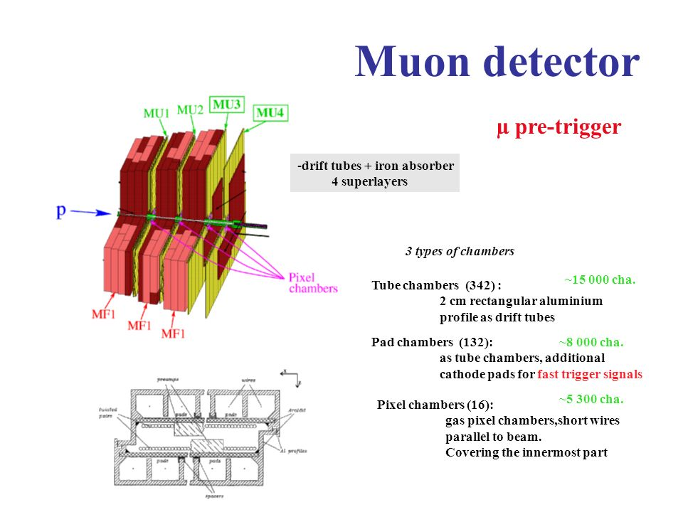 Muon detector µ pre-trigger drift tubes + iron absorber 4 superlayers