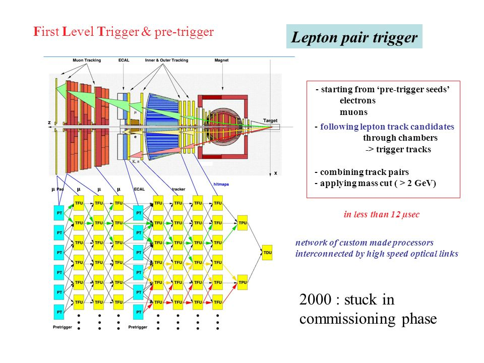 Lepton pair trigger 2000 : stuck in commissioning phase