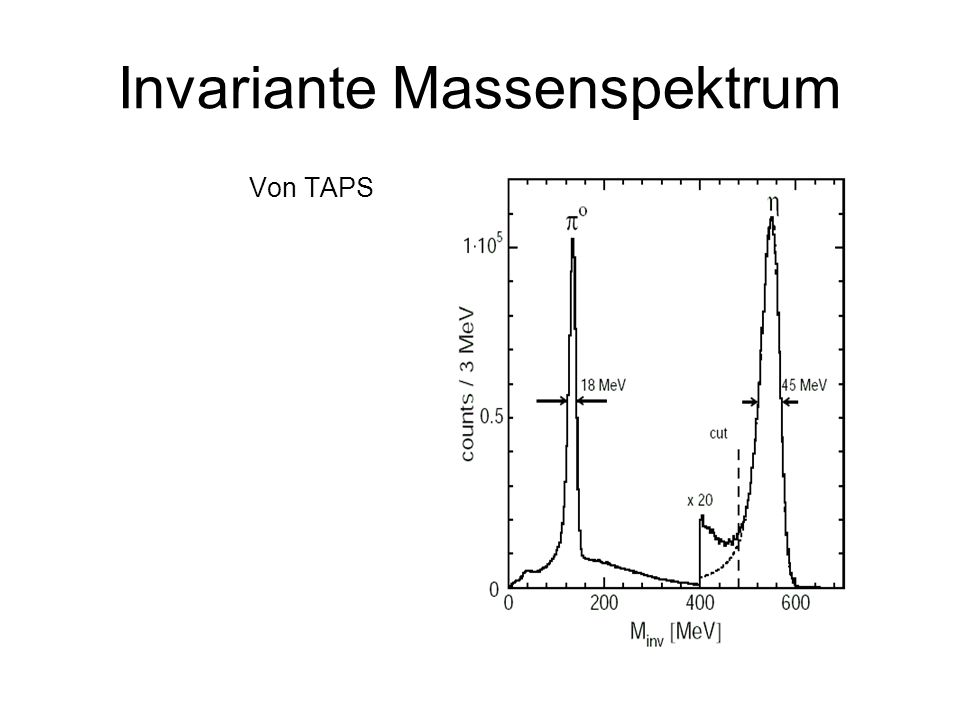 Invariante Massenspektrum