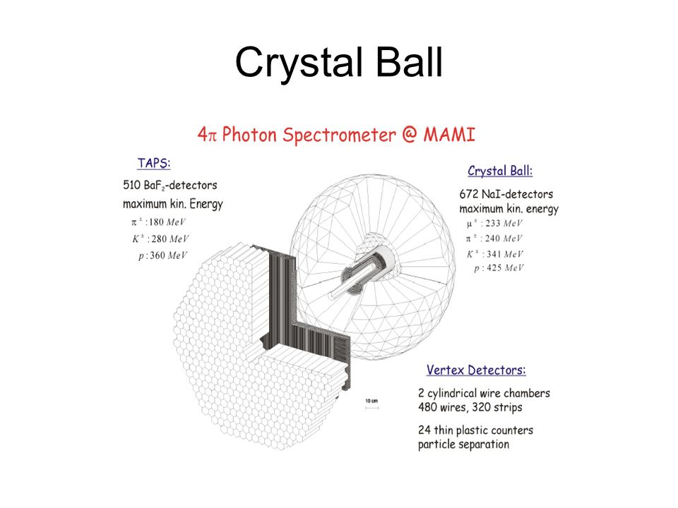 Crystal Ball Neue Detektor-Genetation: