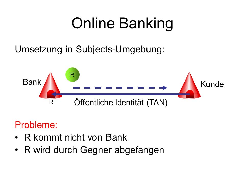 Online Banking Umsetzung in Subjects-Umgebung: Probleme: