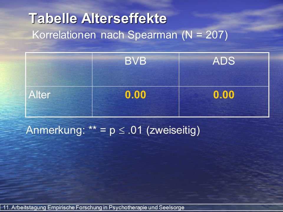 Tabelle Alterseffekte Korrelationen nach Spearman (N = 207)