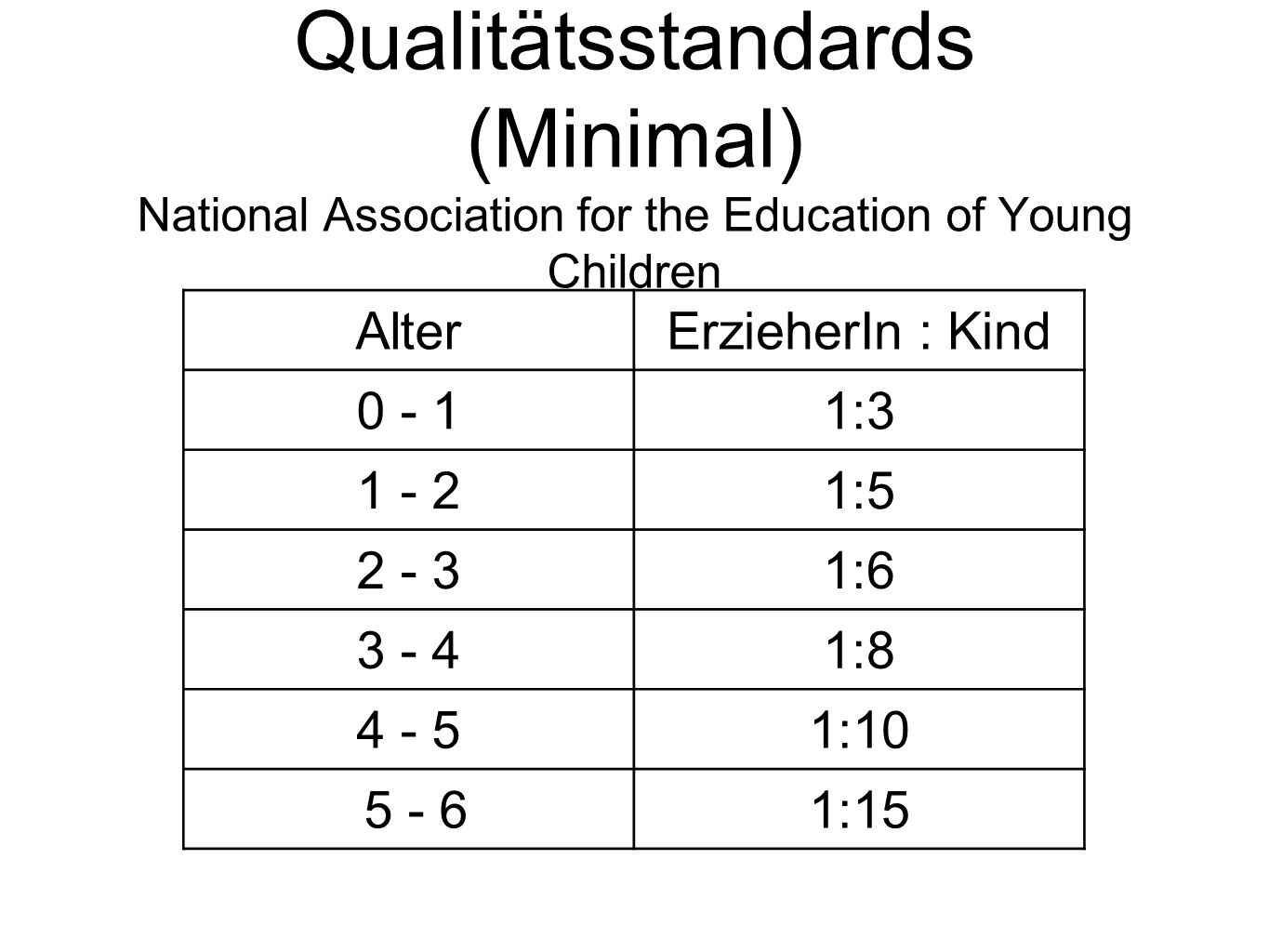 Qualitätsstandards (Minimal) National Association for the Education of Young Children