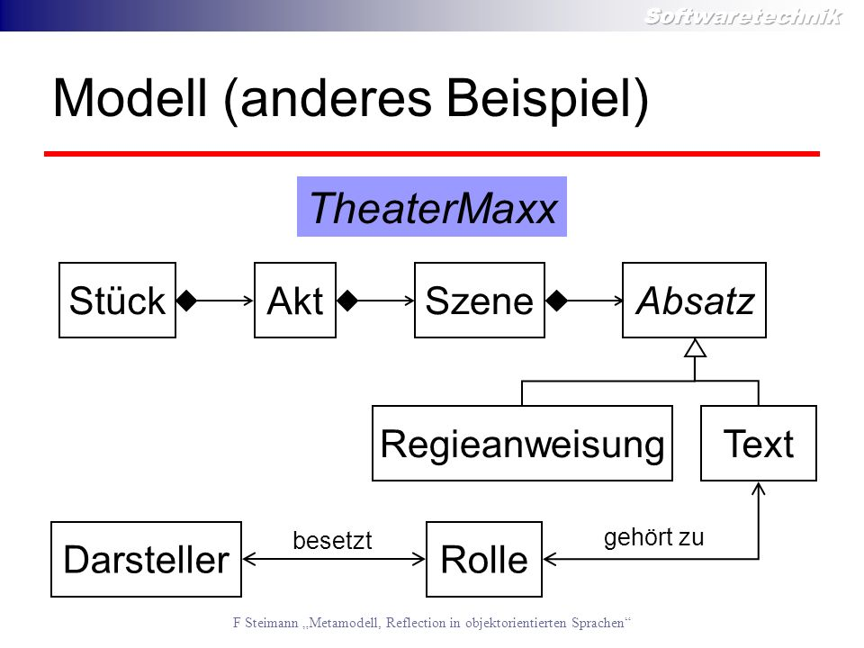 Modell (anderes Beispiel)