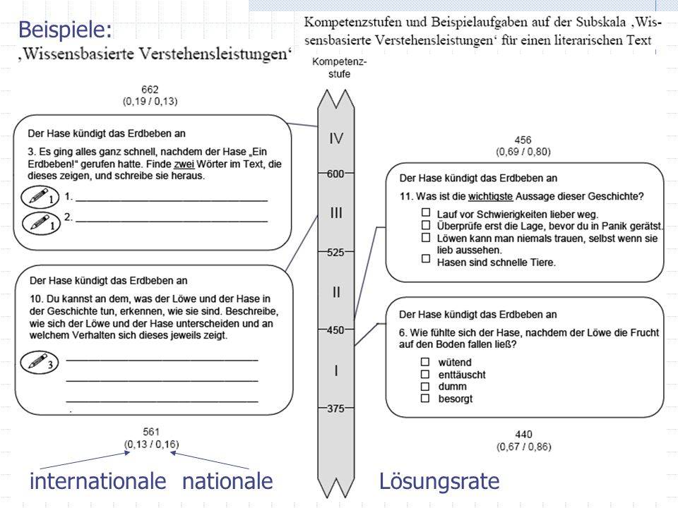 Beispiele: internationale nationale Lösungsrate