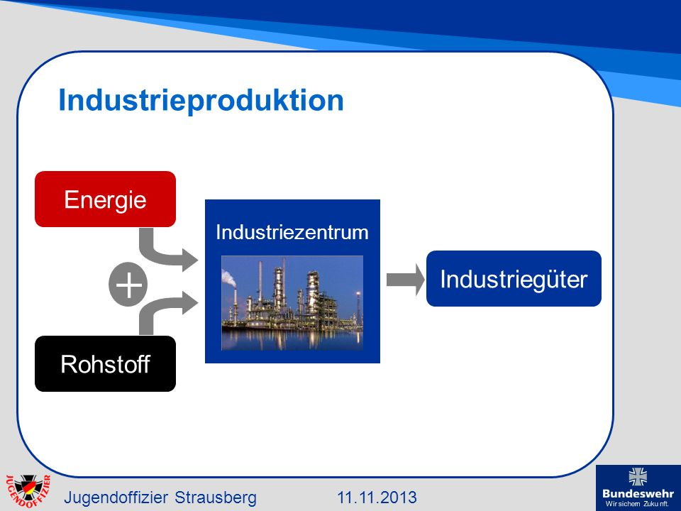 Industrieproduktion Energie Industriezentrum + Industriegüter Rohstoff
