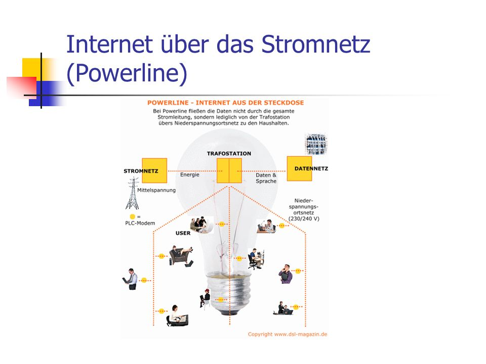 Internet über das Stromnetz (Powerline)