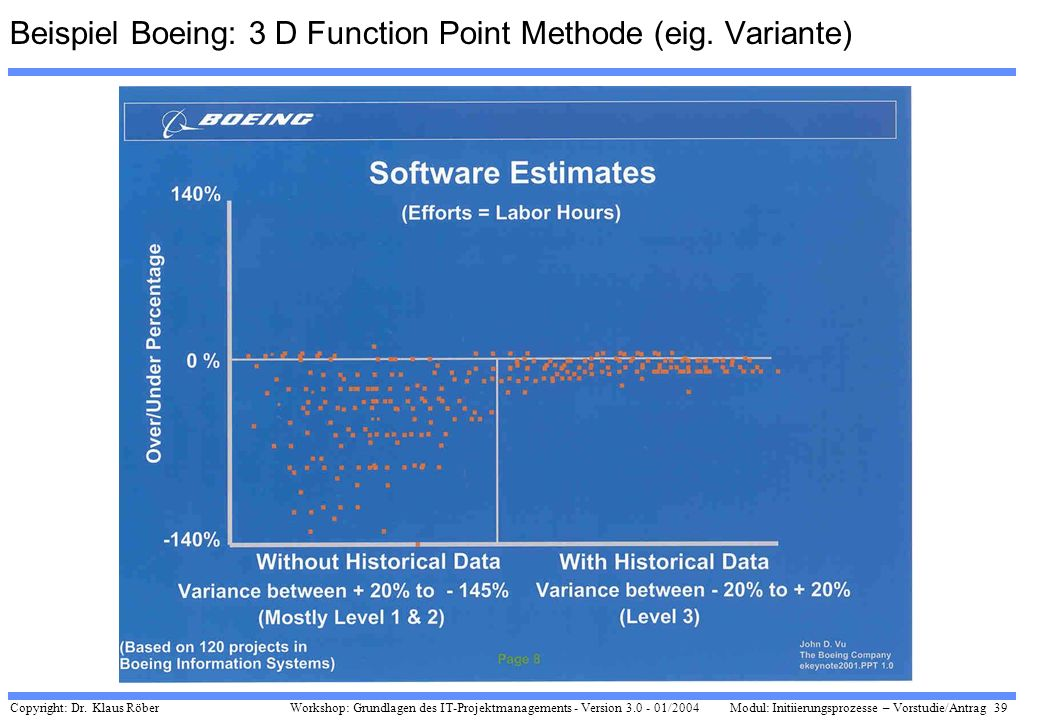 Beispiel Boeing: 3 D Function Point Methode (eig. Variante)