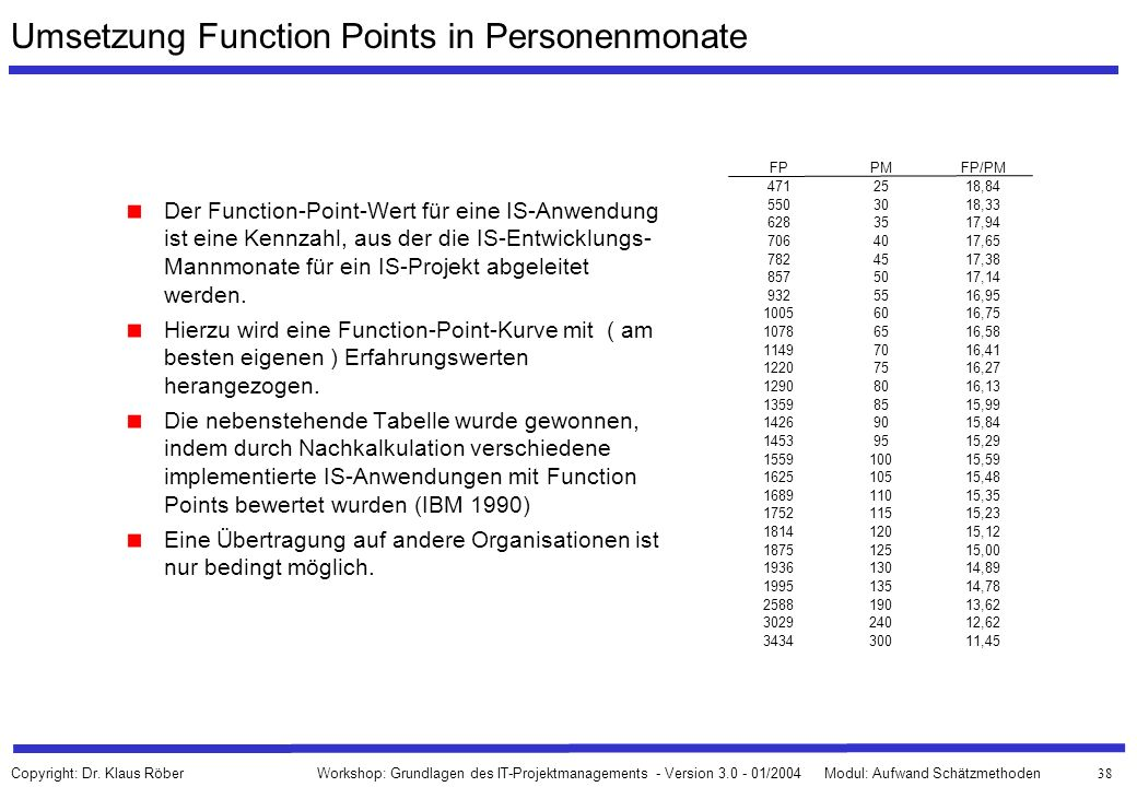 Umsetzung Function Points in Personenmonate