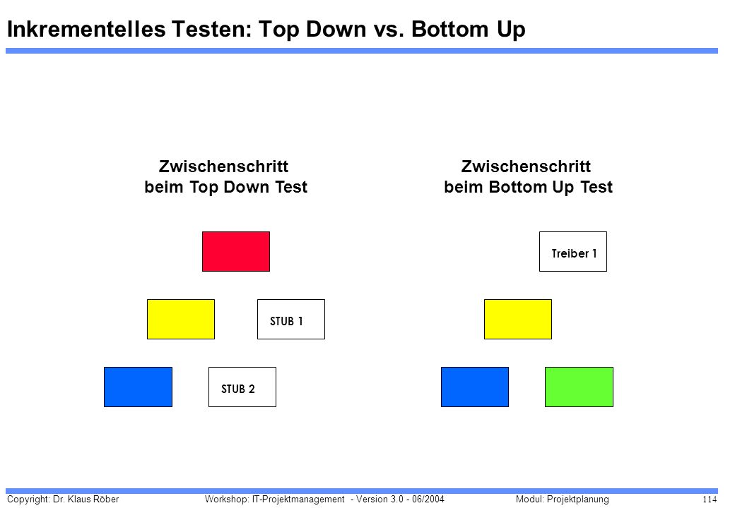 Inkrementelles Testen: Top Down vs. Bottom Up