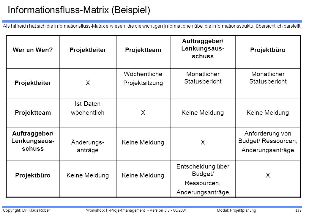 Informationsfluss-Matrix (Beispiel)