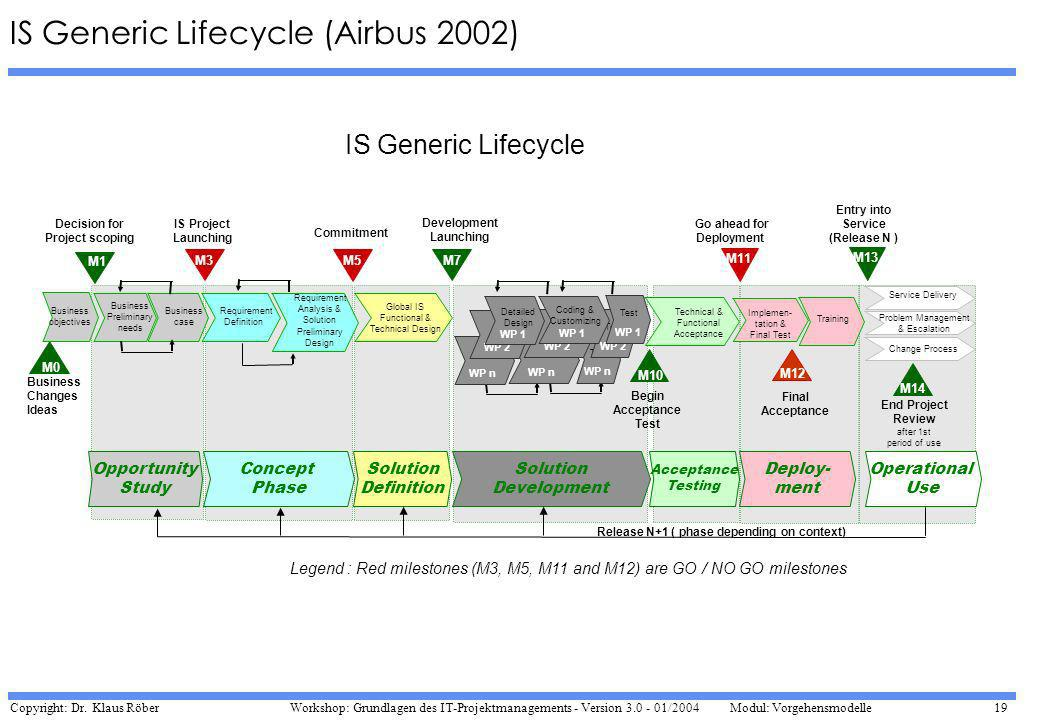 IS Generic Lifecycle (Airbus 2002)