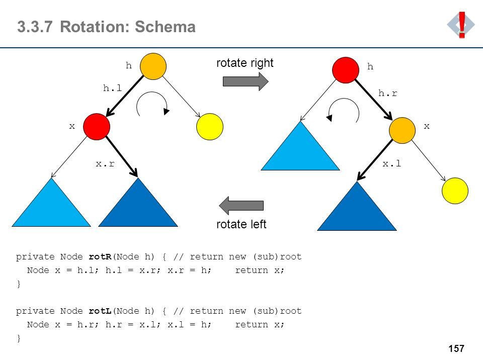 ! 3.3.7 Rotation: Schema rotate right rotate left h h h.l h.r x x x.r