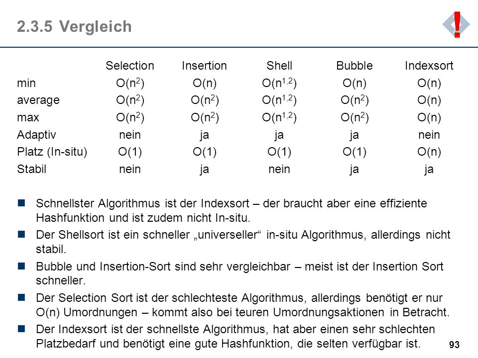 ! 2.3.5 Vergleich Selection Insertion Shell Bubble Indexsort