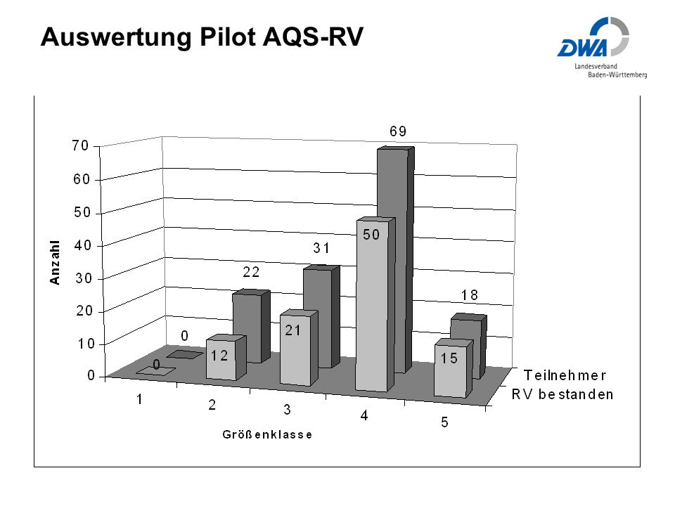 Auswertung Pilot AQS-RV