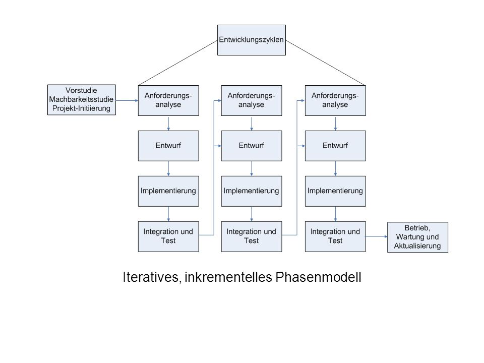 Iteratives, inkrementelles Phasenmodell