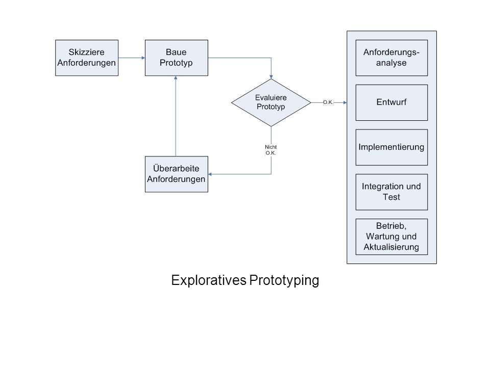 Exploratives Prototyping