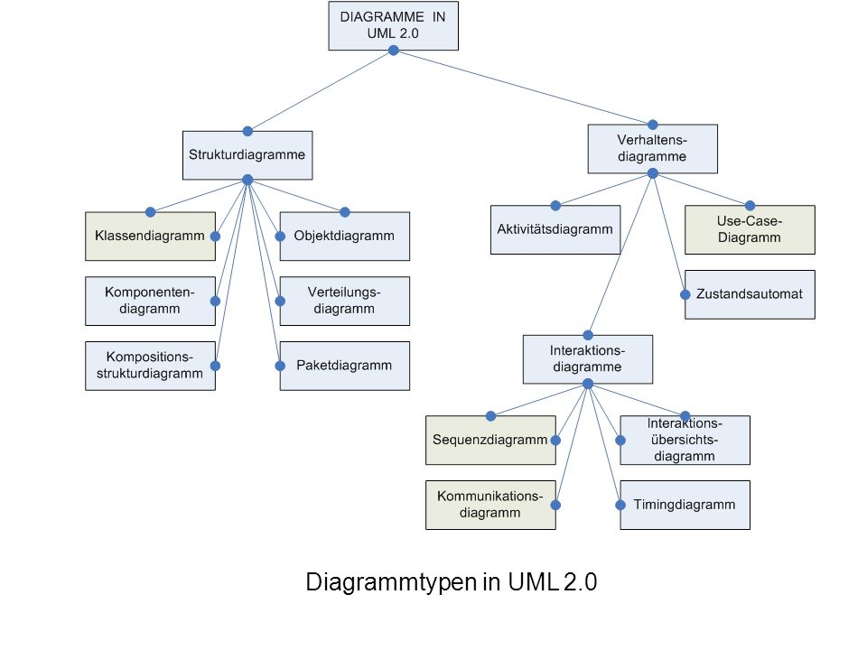Diagrammtypen in UML 2.0