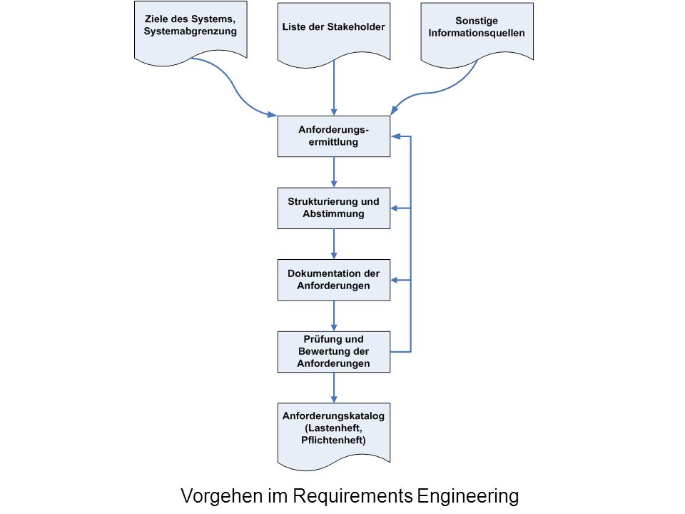 Vorgehen im Requirements Engineering