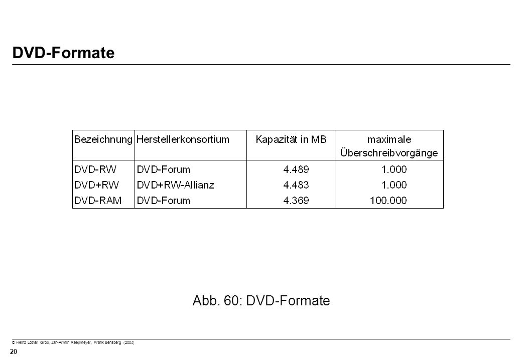 DVD-Formate Abb. 60: DVD-Formate