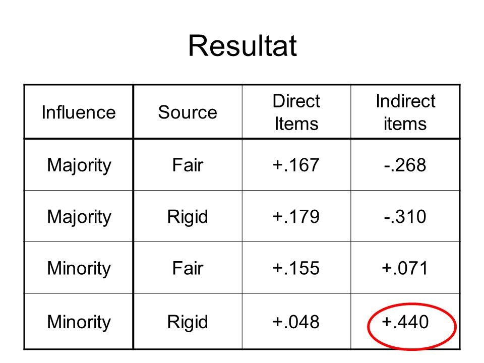 Resultat Influence Source Direct Items Indirect items Majority Fair