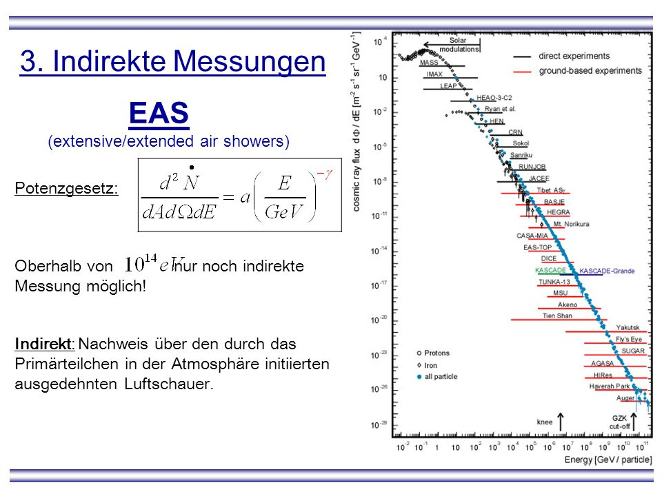 3. Indirekte Messungen EAS (extensive/extended air showers)