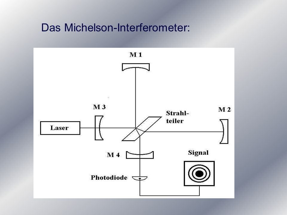 Das Michelson-Interferometer: