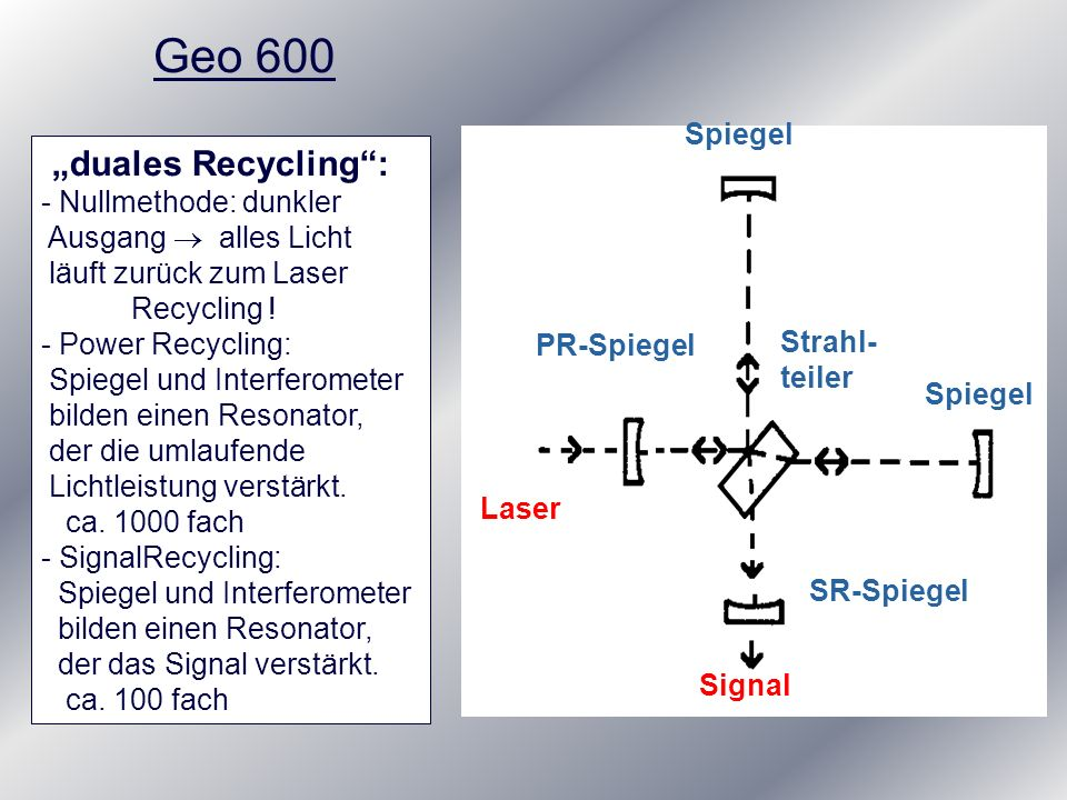 "Geo 600 ""duales Recycling : Spiegel - Nullmethode: dunkler"