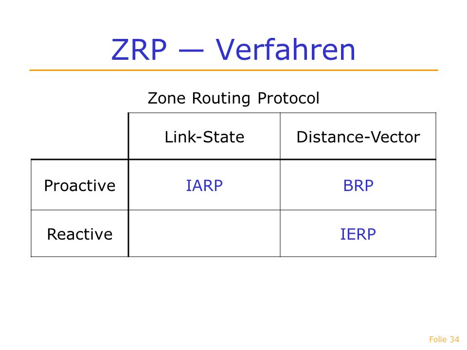 ZRP — Verfahren Zone Routing Protocol Link-State Distance-Vector